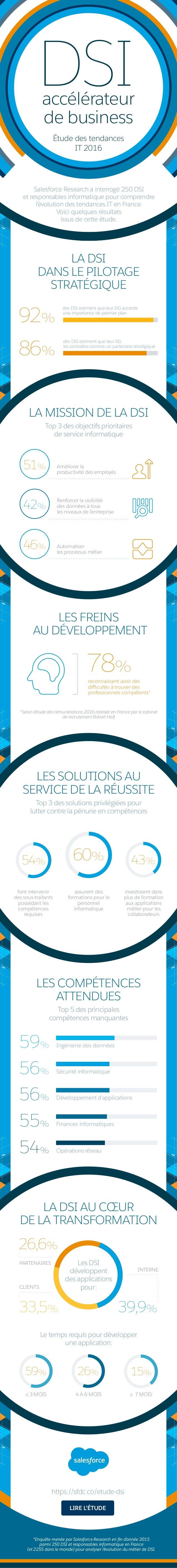 *Enquête menée par Salesforce Research en fin d'année 2015 parmi 250 DSI et responsables informatique en France (et 2255 d...