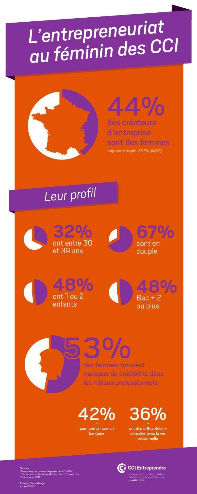 L'entrepreneuriat au féminin des CCI 44%des créateurs d'entreprise sont des femmes moyenne nationale : 38.5% (INSEE) Leur ...