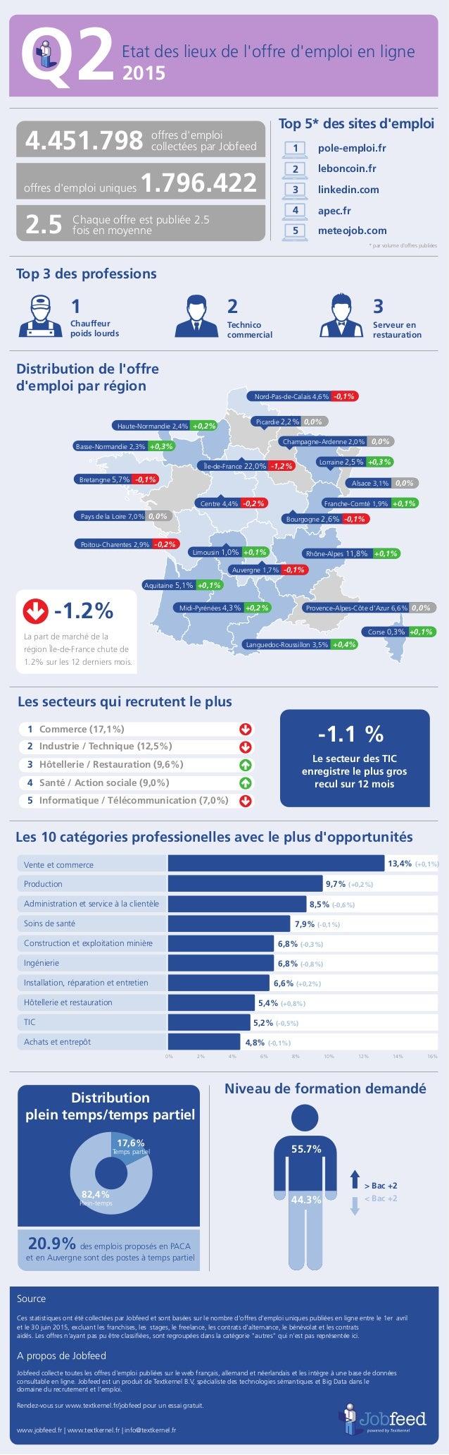 Chauffeur poids lourds Technico commercial Etat des lieux de l'offre d'emploi en ligne 2015 Top 5* des sites d'emploi Top ...