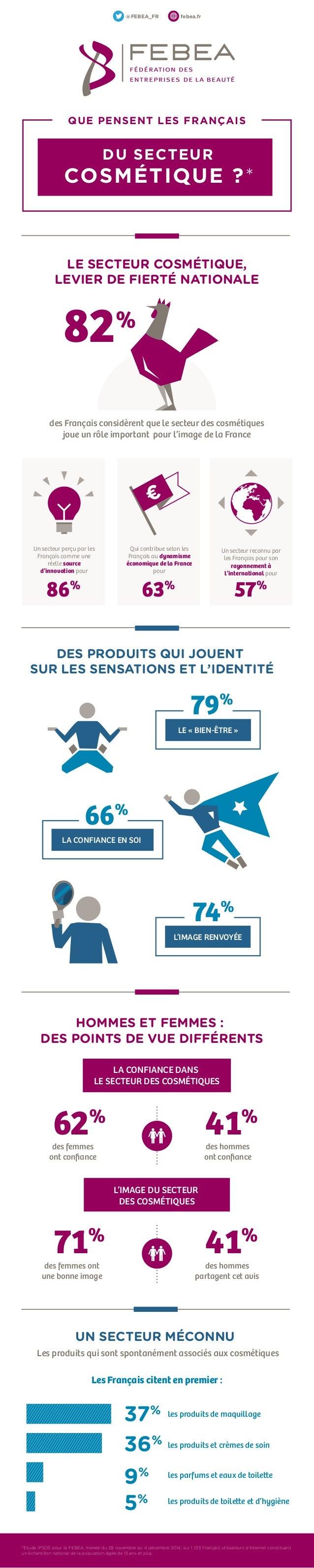 des Français considèrent que le secteur des cosmétiques joue un rôle important pour l'image de la France les produits de m...