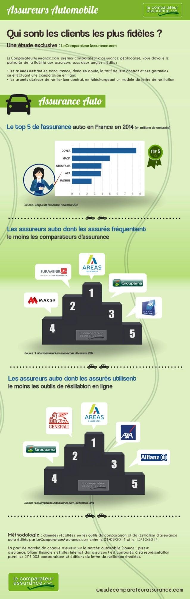 Enquête exclusive : les Français sont-ils fidèles à leur assureur auto ?