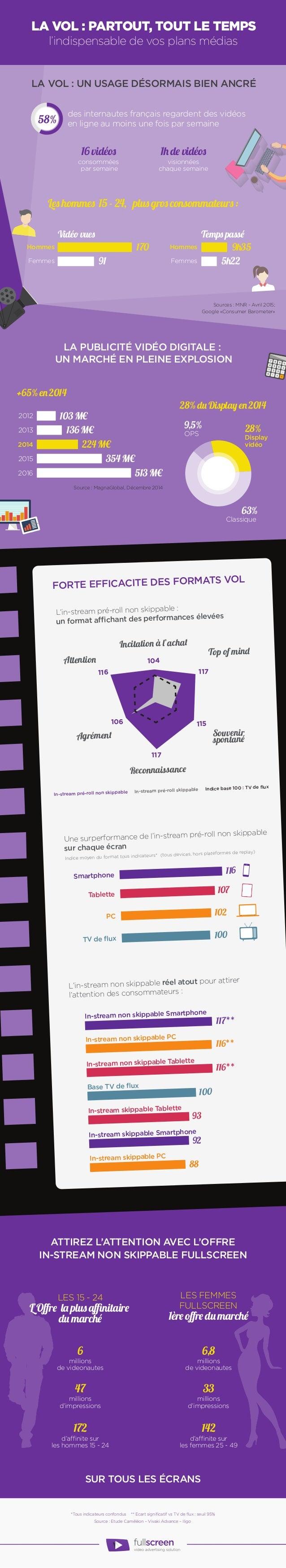 16 vidéos 1h de vidéos +65% en 2014 28% du Display en 2014 Hommes 103 M€2012 2013 2014 2015 2016 Display vidéo Classique O...