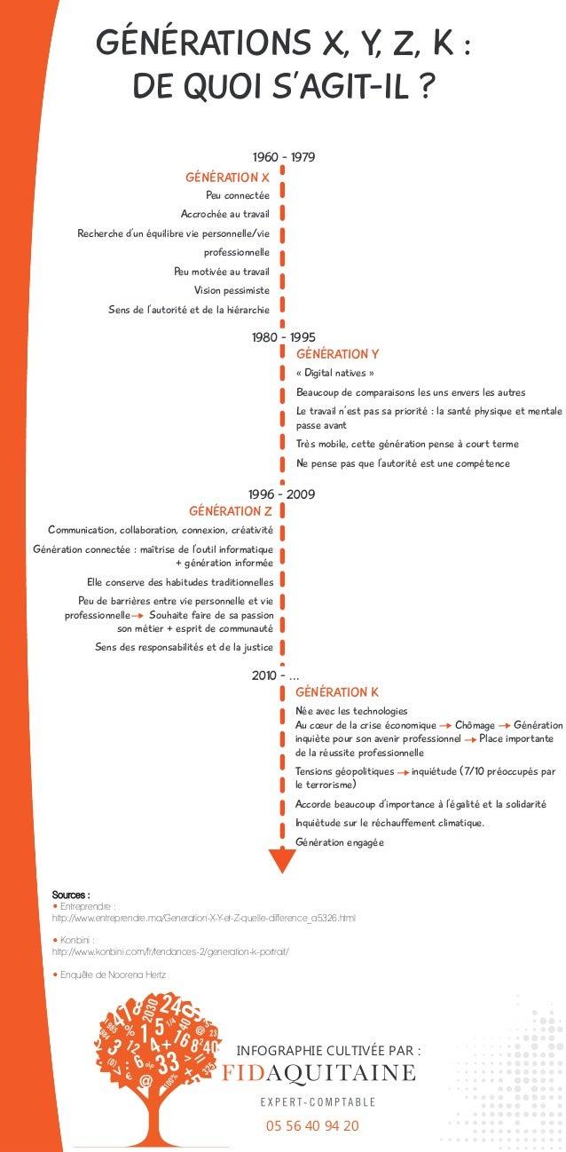 GÉNÉRATIONS X, Y, Z, K : DE QUOI S'AGIT-IL ? Sources : • Entreprendre : http://www.entreprendre.ma/Generation-X-Y-et-Z-que...