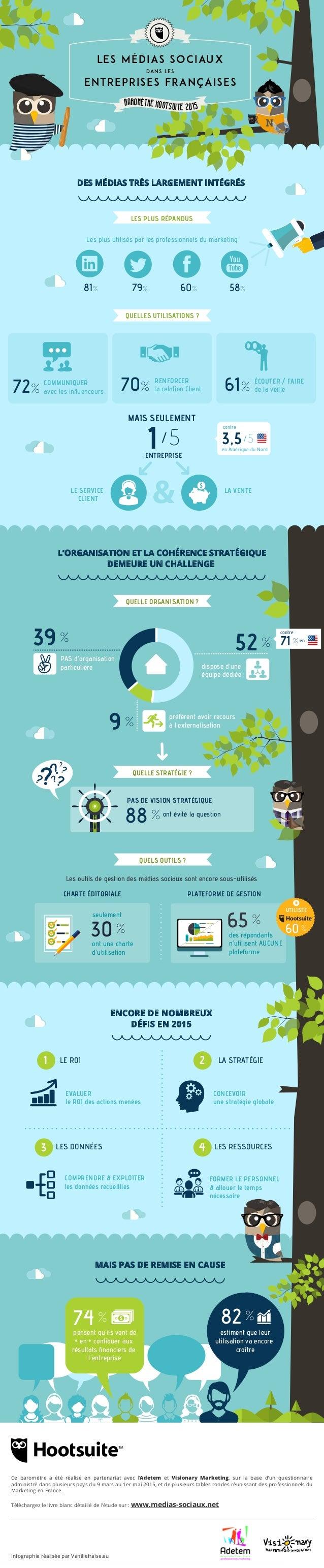 Les médias sociaux dans les entreprises françaises BAROMÈTRE HOOTSUITE 2015 DES MÉDIAS TRÈS LARGEMENT INTÉGRÉS Les plus ut...