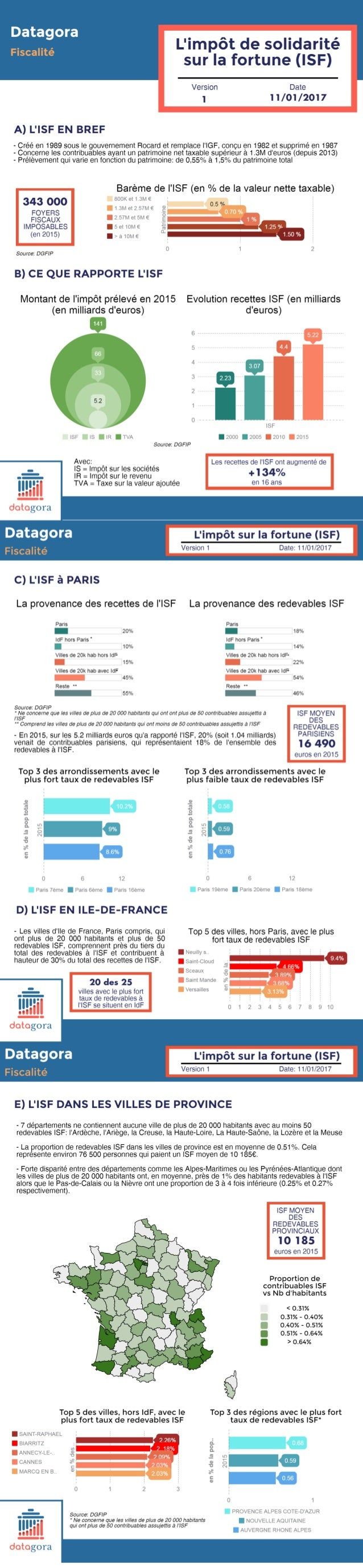 Infographie ISF Datagora V1 - Janvier 2017