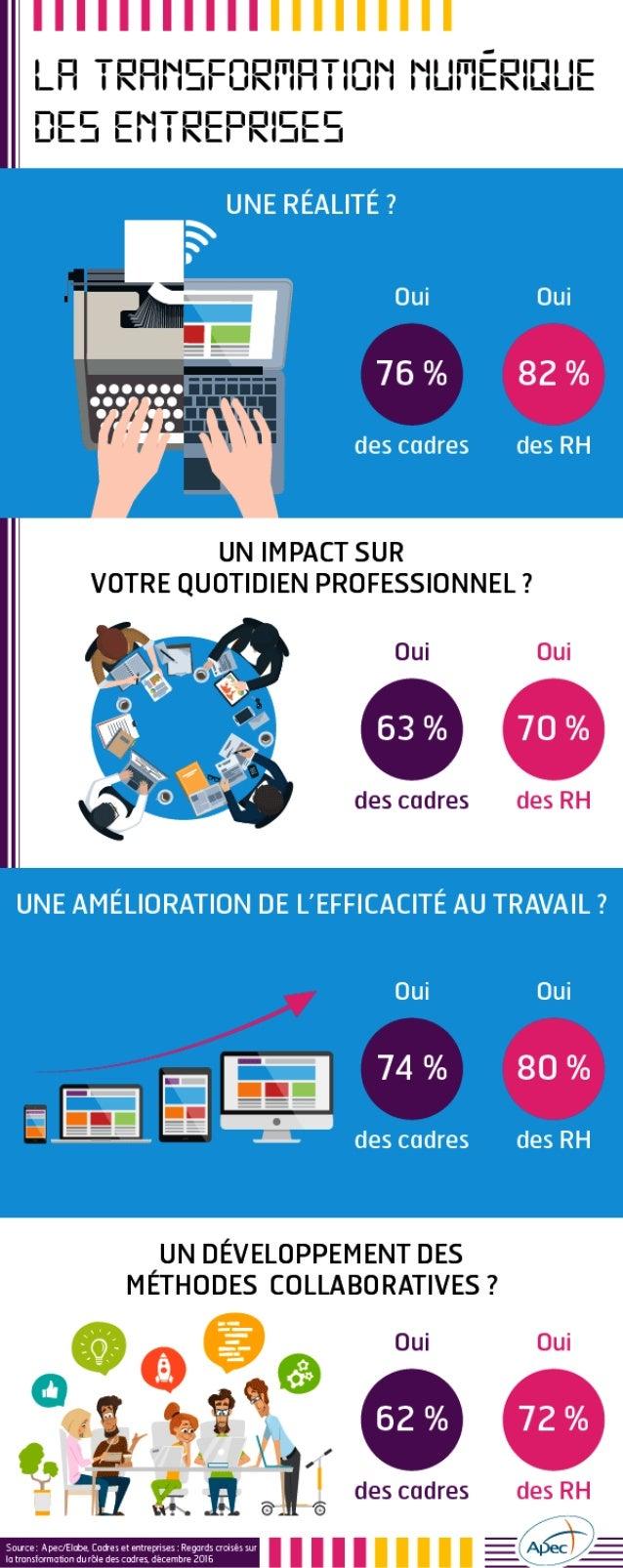 Infographie Apec - La transformation numérique des entreprises