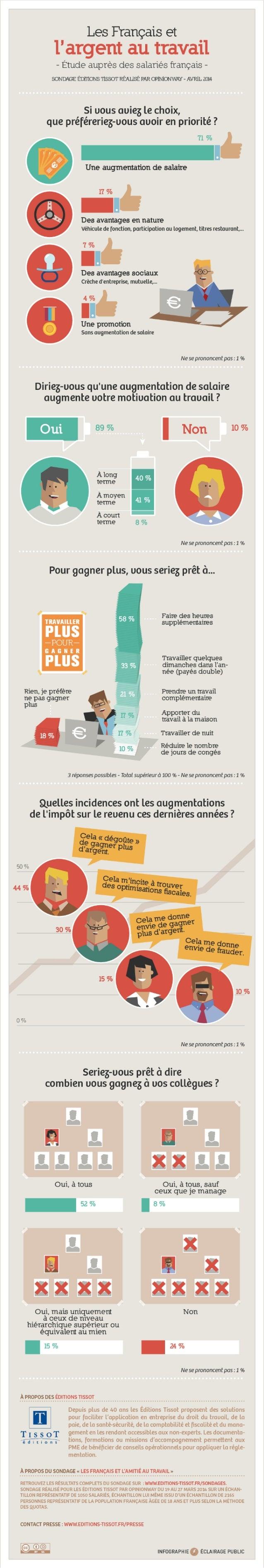 Infographie : les français et l'argent au travail