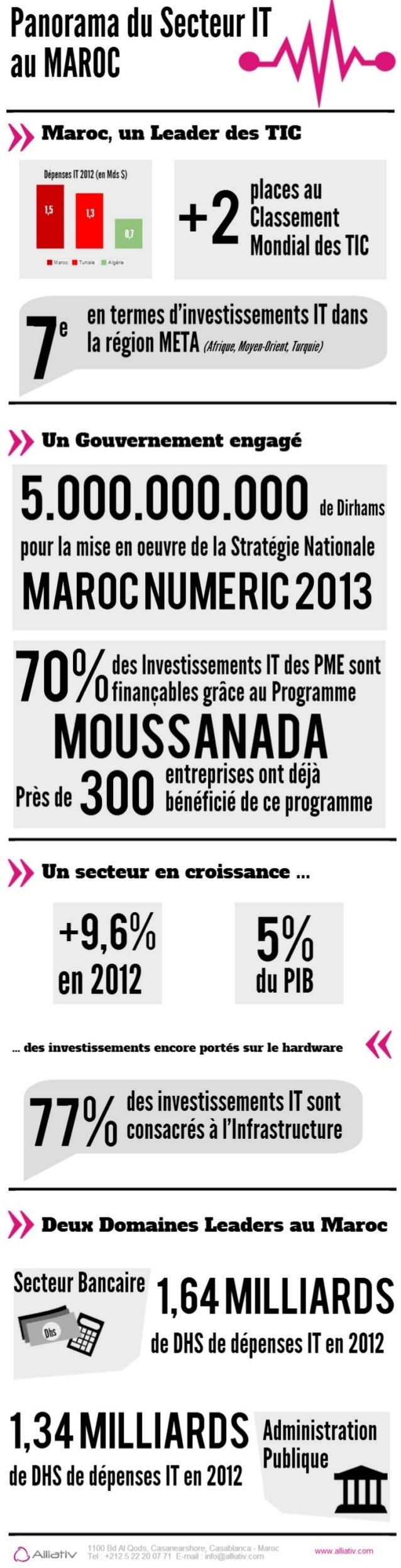 Panorama du secteur IT au Maroc