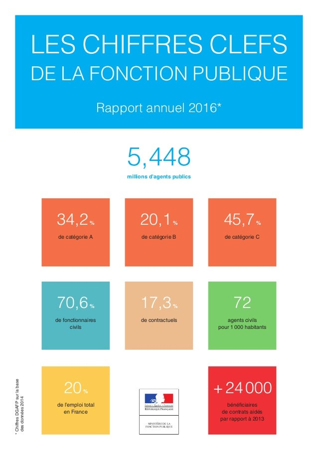 LES CHIFFRES CLEFS DE LA FONCTION PUBLIQUE Rapport annuel 2016* 72 agents civils pour 1000 habitants 17,3% de contractuel...