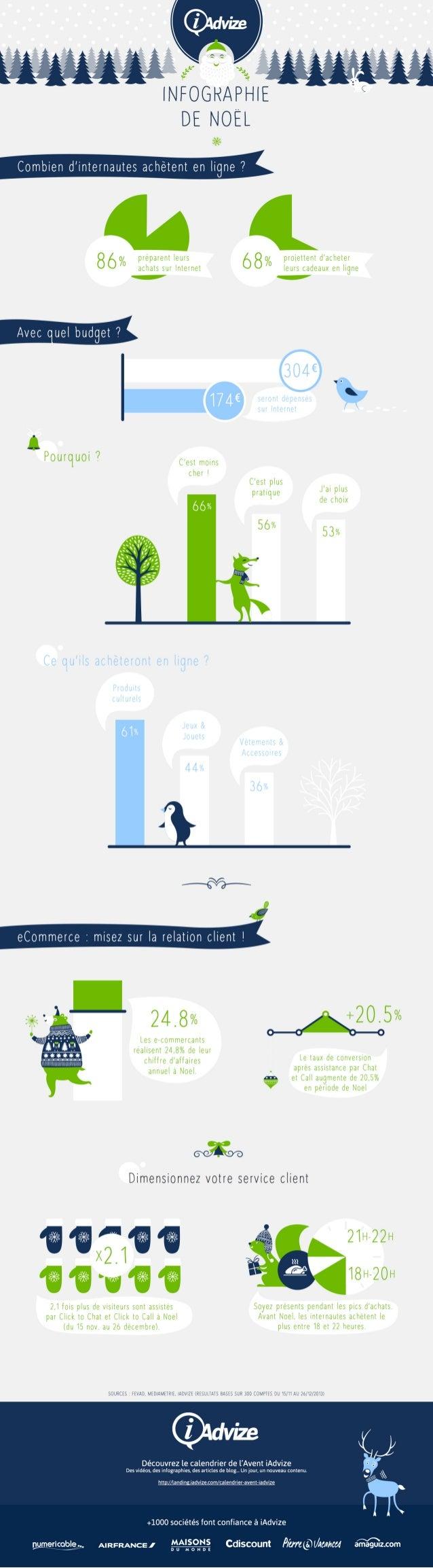 Infographie Noël : Les comportements d'achats de Noël et la relation client en ligne.