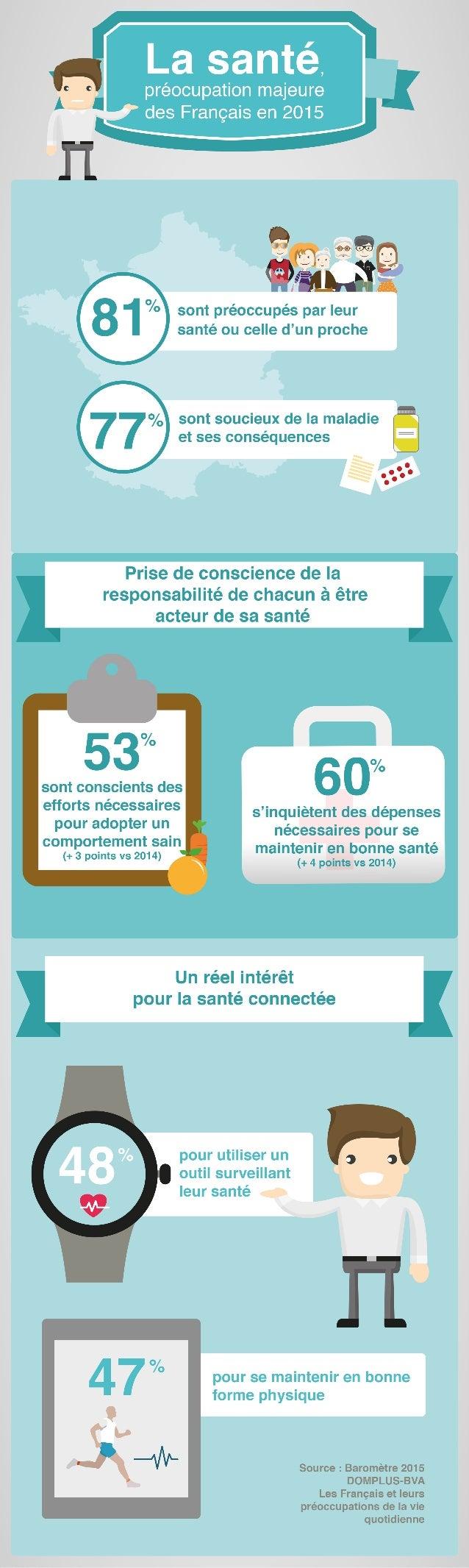 Santé et prévention : qu'en pensent les français ?