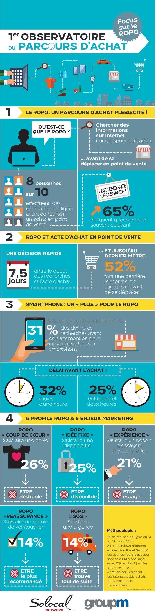 65%indiquent y recourir plus souvent qu'avant 1er OBSERVATOIRE DU PARC URS D'ACHAT Chercher des informations sur Internet ...