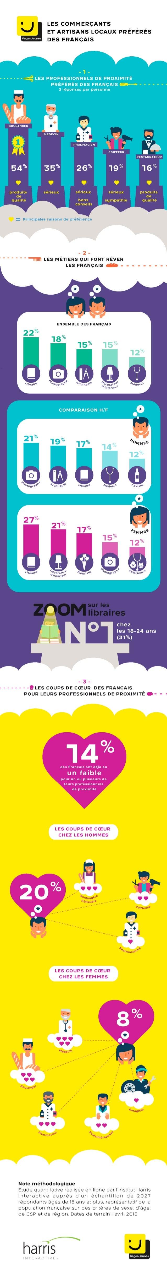 Infographie pros-préférés francais
