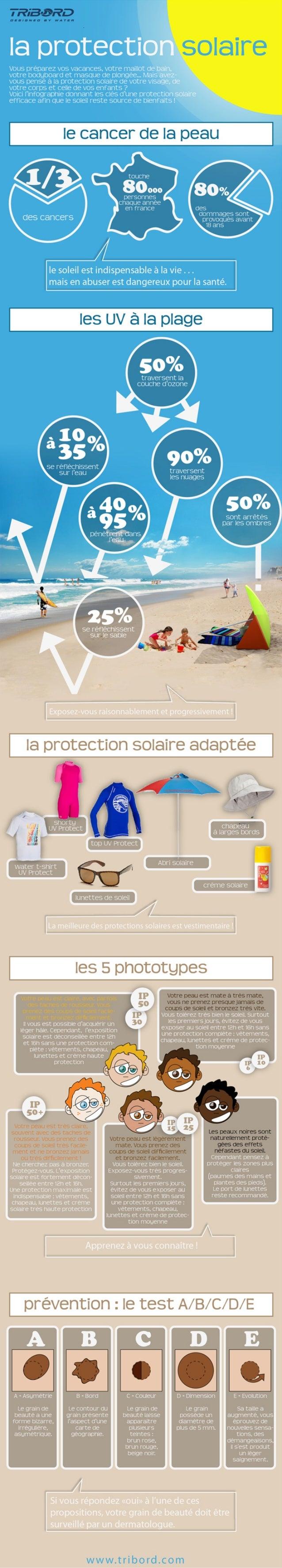 Infographie la Protection Solaire
