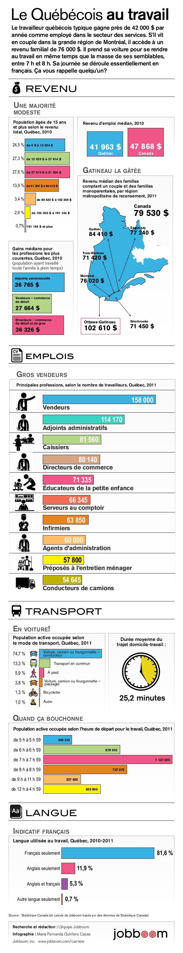 Le Québécois au travail  Le travailleur québécois typique gagne près de 42 000 $ par  année comme employé dans le secteur ...