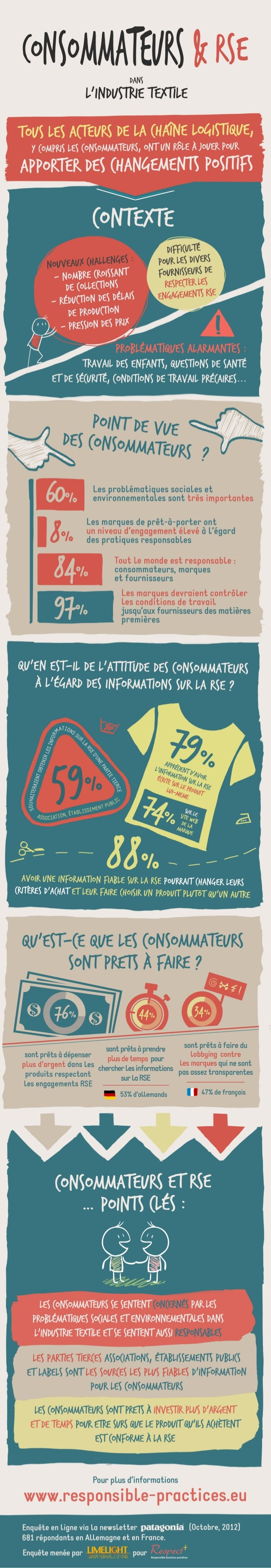 l'enquête consommateurs par RESPECT - en Français