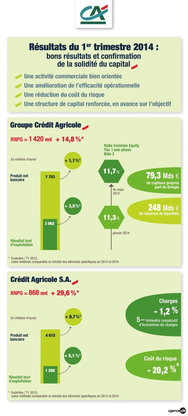 Résultats du 1er trimestre 2014 du groupe Crédit Agricole