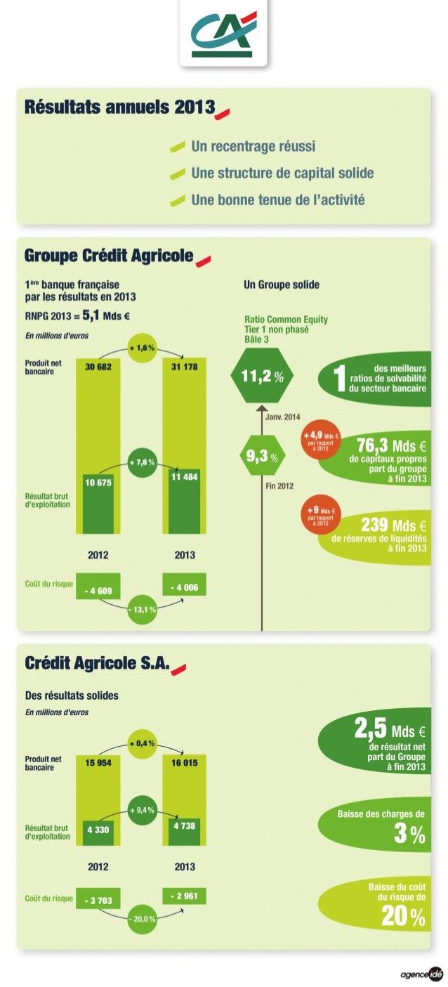 Résultats 2013 groupe Crédit Agricole