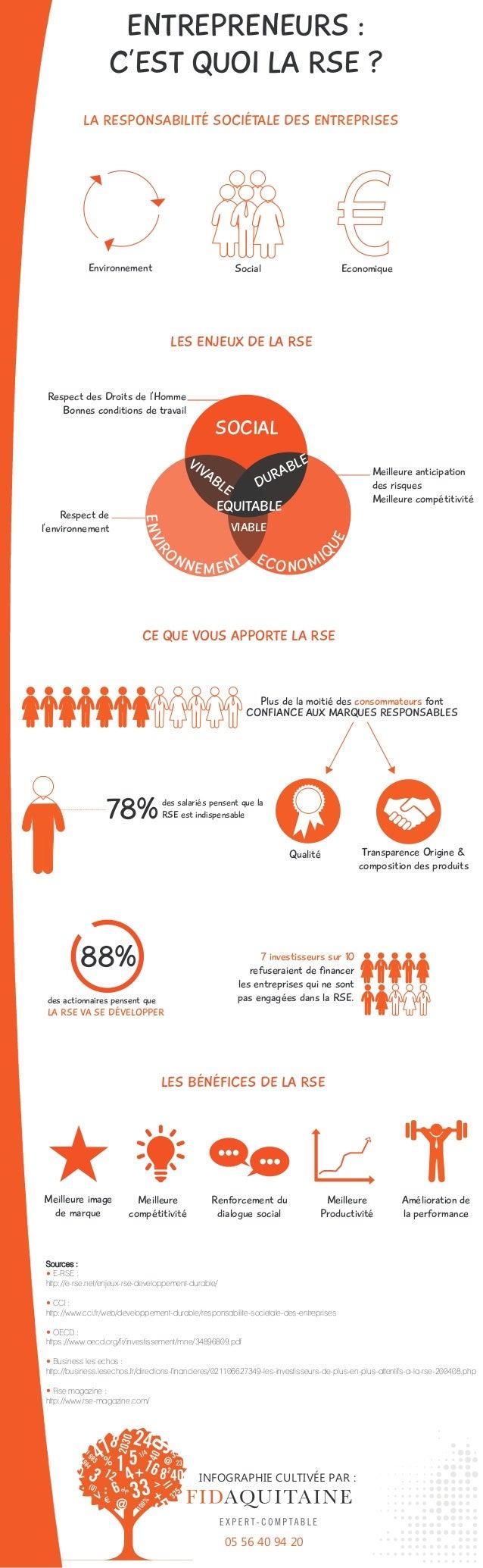 ENTREPRENEURS : C'EST QUOI LA RSE ? Environnement Social Economique CE QUE VOUS APPORTE LA RSE Plus de la moitié des conso...