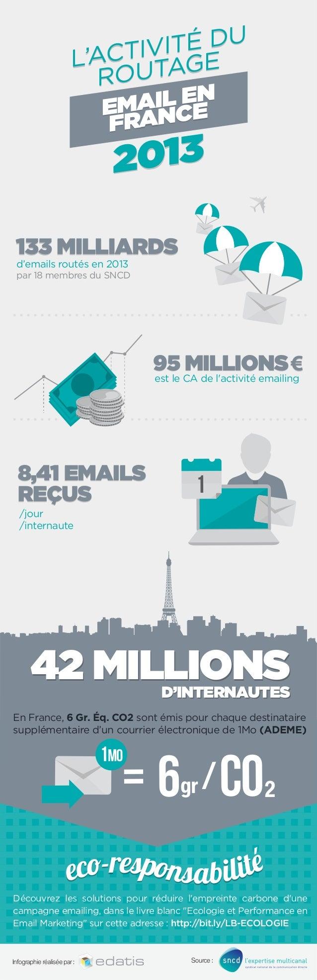 DU VITÉ CTI L'A AGE OUT R IL EN EMA NCE FRA  013 2  133 MILLIARDS d'emails routés en 2013  par 18 membres du SNCD  95 MILL...