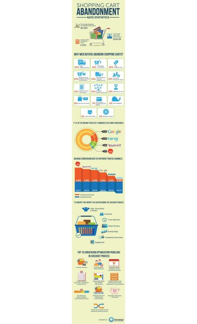 Infographie taux-abandon-panier