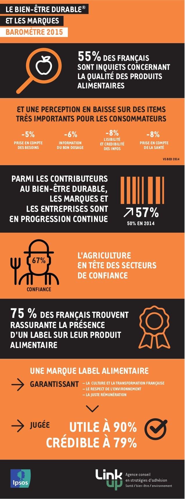 55%DES FRANÇAIS SONT INQUIETS CONCERNANT LA QUALITÉ DES PRODUITS ALIMENTAIRES PARMI LES CONTRIBUTEURS AU BIEN-ÊTRE DURABLE...