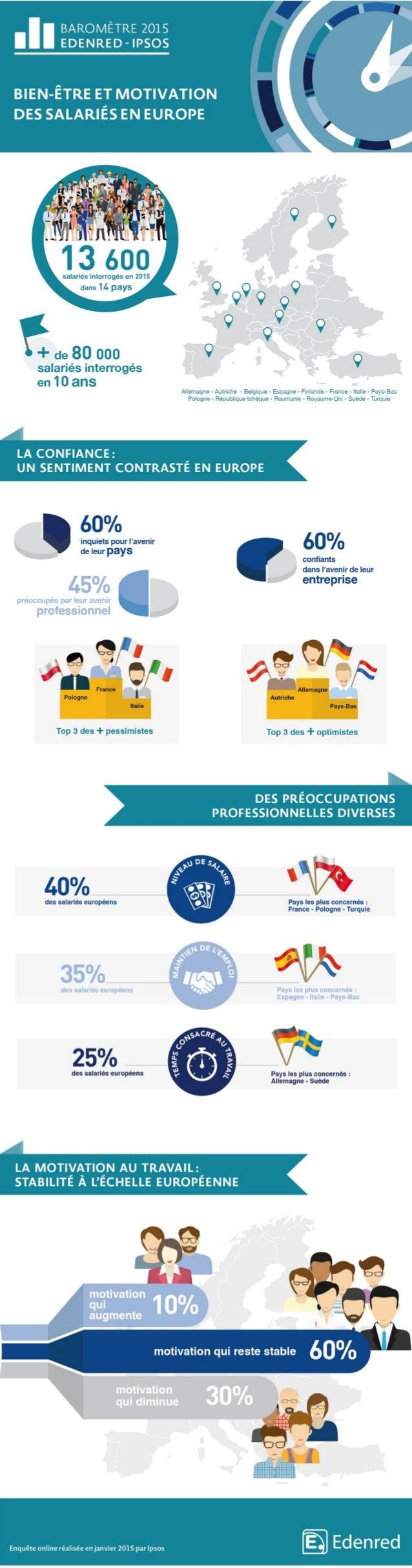 Infographie : Bien être et motivation des salariés en Europe