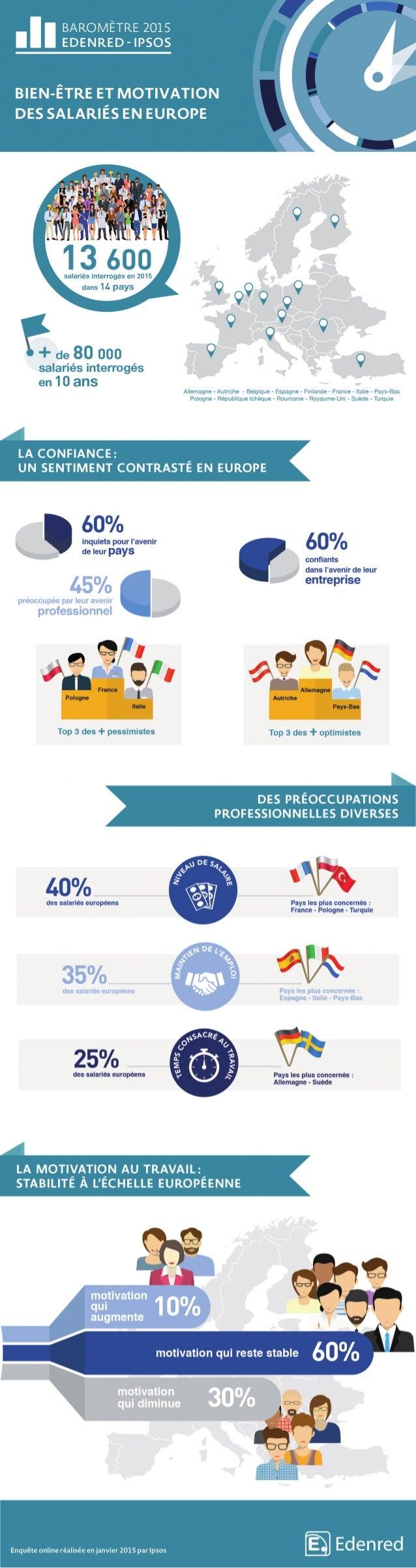 Baromètre Edenred-Ipsos - Motivation et bien-être des salariés européens #1