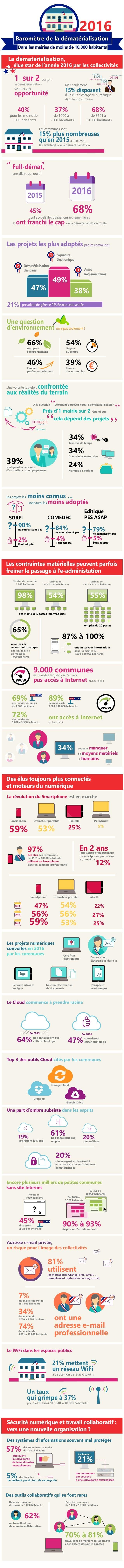 49% 47% 38% Signature électronique Actes Réglementaires Dématérialisation des paies 1 2 3 La dématérialisation, élue star ...