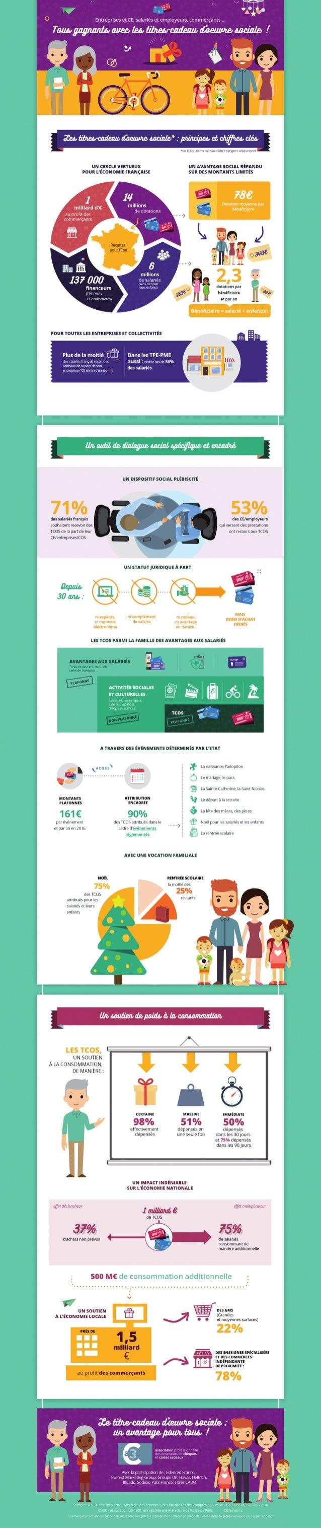 Infographie : Ètude A3C Harris Interactive sur les chèques et cartes cadeau