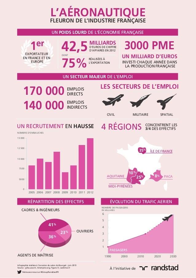 351025 8ÎLE DE FRANCEMIDI-PYRÉNÉESAQUITAINE PACAL'AÉRONAUTIQUEFLEURON DE L'INDUSTRIE FRANÇAISEUN POIDS LOURD DE L'ÉCONOMIE...
