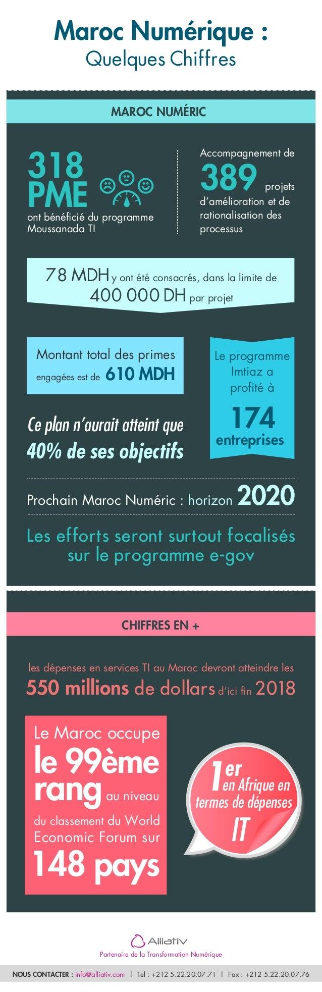 Maroc Numérique :  Quelques Chiffres  318  PME  MAROC NUMÉRIC  ont bénéficié du programme  Moussanada TI  Accompagnement d...