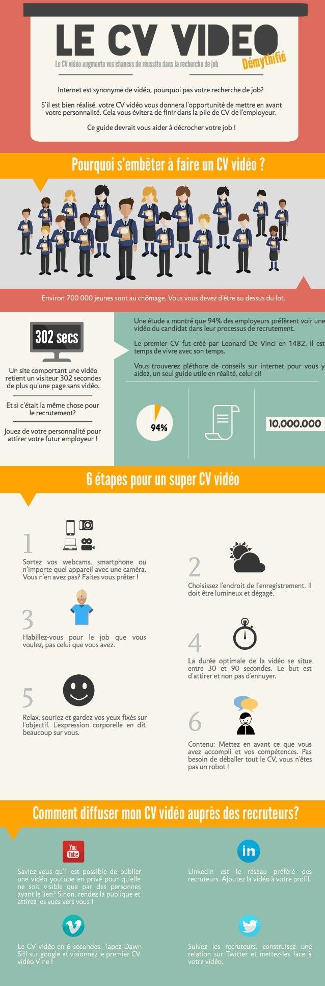 Bl'.   LE CV V| IEmQ, é  Internet est synonyme de vidéo,  pourquoi pas votre recherche de job?   S'i|  est bien réalisé,  ...