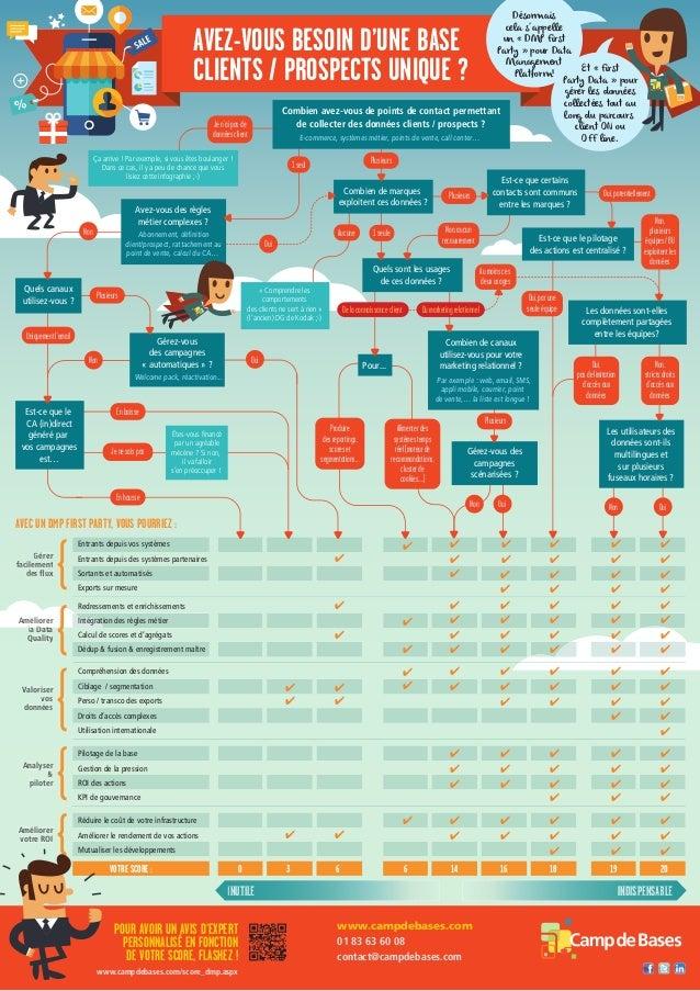 infographie  avez vous besoin base de donnees unique