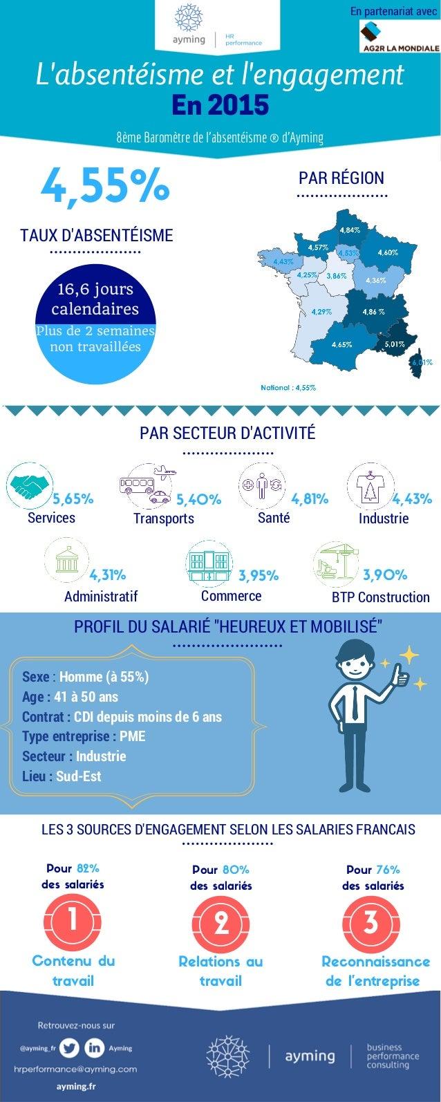 """4,55% TAUX D'ABSENTÉISME PAR RÉGION PAR SECTEUR D'ACTIVITÉ PROFIL DU SALARIÉ """"HEUREUX ET MOBILISÉ"""" LES 3 SOURCES D'ENGAGEM..."""
