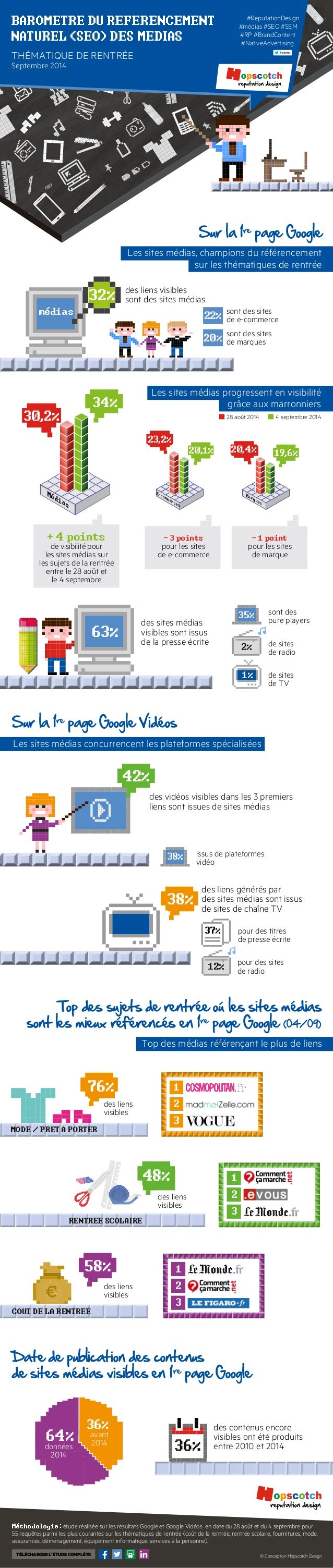Sur la 1re page Google  sont des sites  de e-commerce  sont des sites  de marques  BAROMETRE DU REFERENCEMENT  NATUREL (SE...