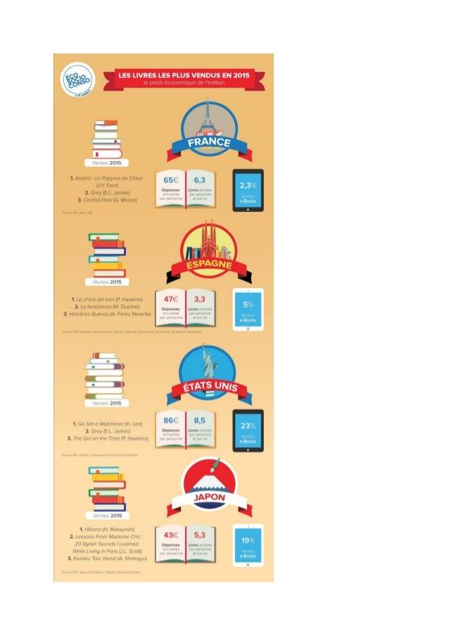 Infographie budget du livre 2015