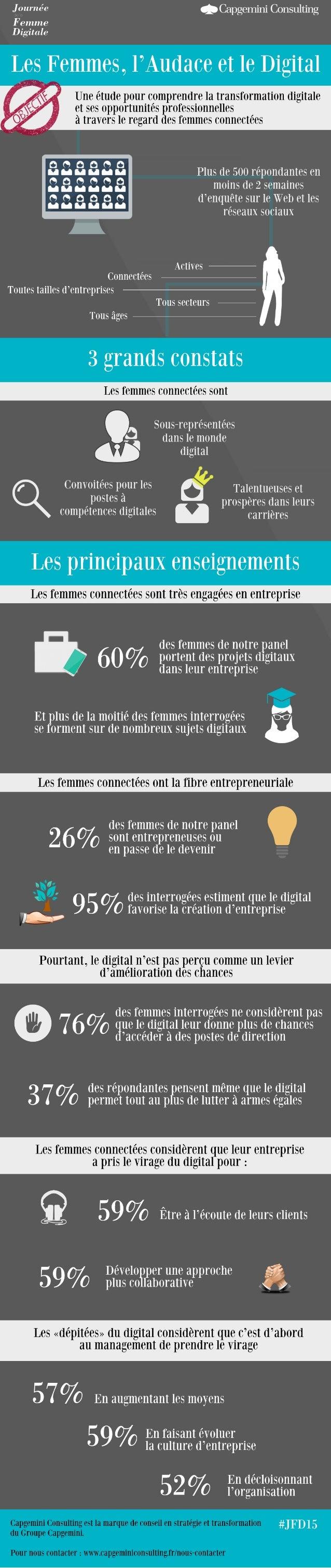 Les femmes, l'audace et le digital : Une étude pour comprendre la transformation digitale et ses opportunités