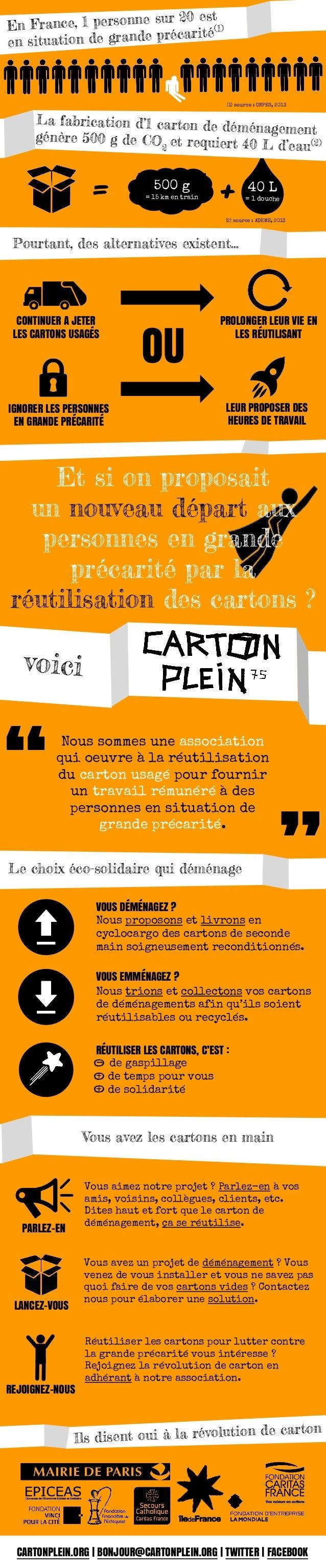 40 L = 1 douche 500 g = 15 km en train += CARTONPLEIN.ORG | BONJOUR@CARTONPLEIN.ORG | TWITTER | FACEBOOK En France, 1 pers...