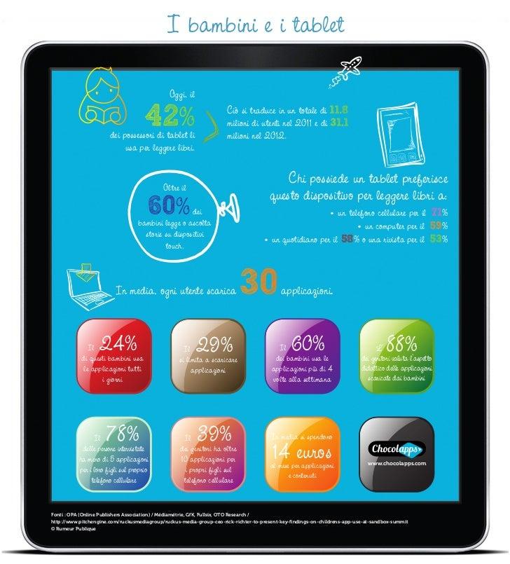 I bambini e i tablet                                              Oggi, il                                                ...