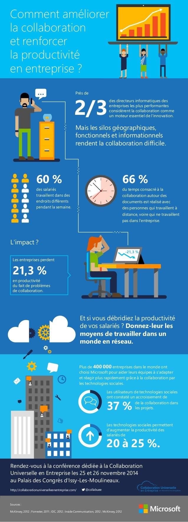 Comment améliorer  la collaboration  et renforcer  la productivité  en entreprise ?  Près de 2/3des directeurs informatiqu...