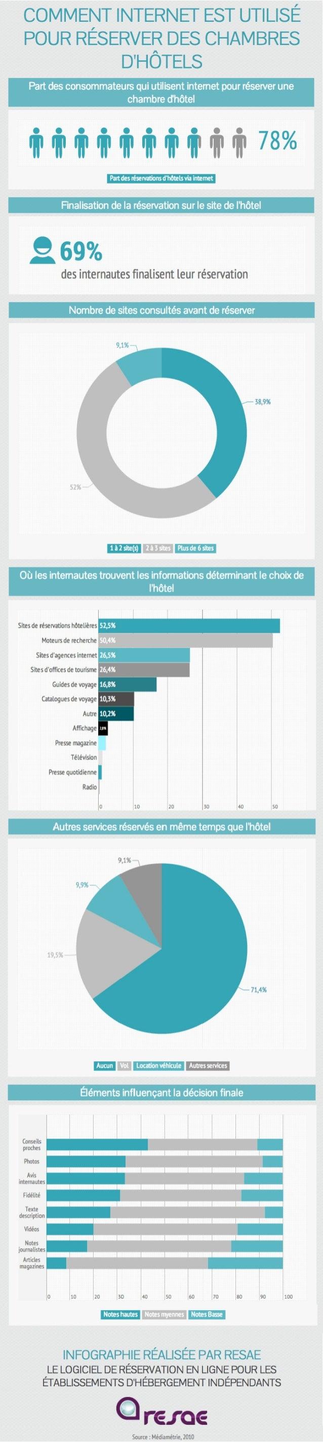 [Infographie] Comment internet est utilisé pour réserver des chambres d'hôtels ?