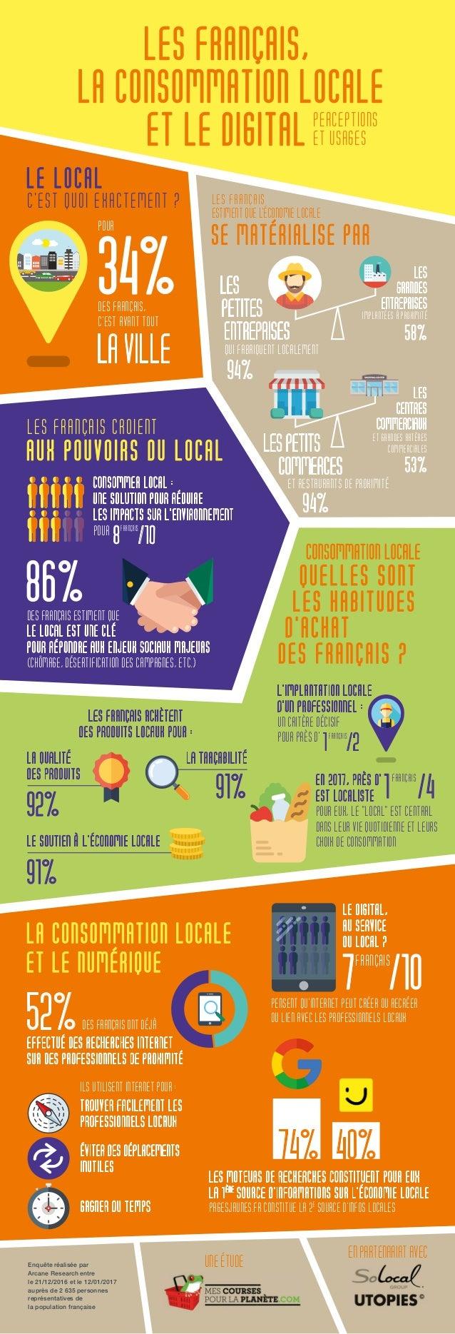 LA TRAÇABILITÉ LE LOCAL C'EST QUOI EXACTEMENT ? LES FRANÇAIS CROIENT AUX POUVOIRS DU LOCAL CONSOMMATION LOCALE QUELLES SON...
