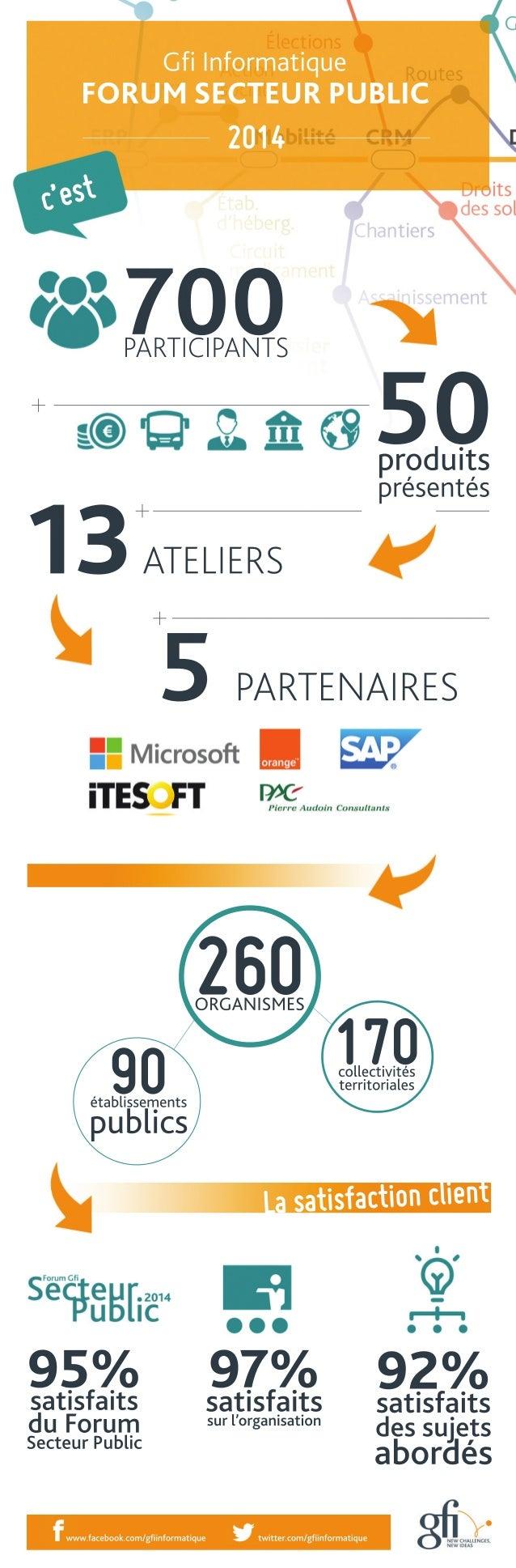Gfi Informatique  FORUM SECTEUR PUBLIC  2014  c'est  700 PARTICIPANTS 50 produits  présentés 13 ATELIERS  260 ORGANISMES  ...