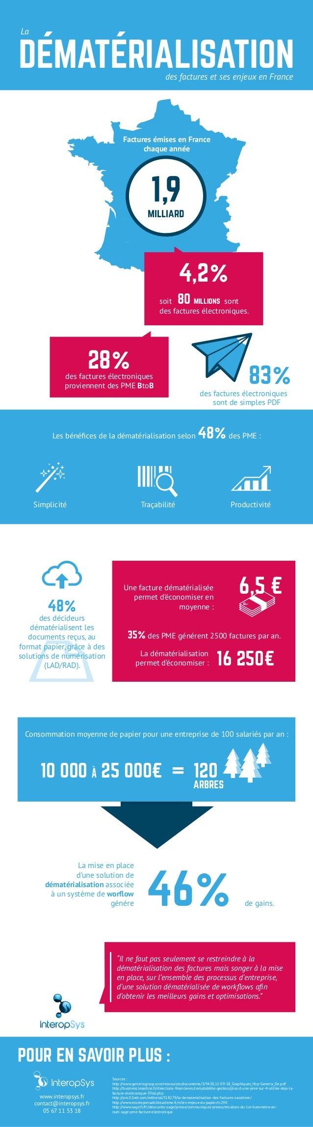 1,9milliard Factures émises en France chaque année 4,2% 80 millionssoit sont des factures électroniques. 28%des factures é...