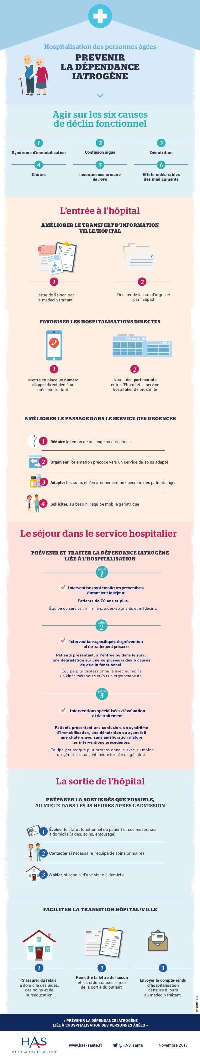 tran Hospitalisation des personnes âgées PREVENIR LA DÉPENDANCE IATROGÈNE «PRÉVENIR LA DÉPENDANCE IATROGÈNE LIÉE À L'HOSP...