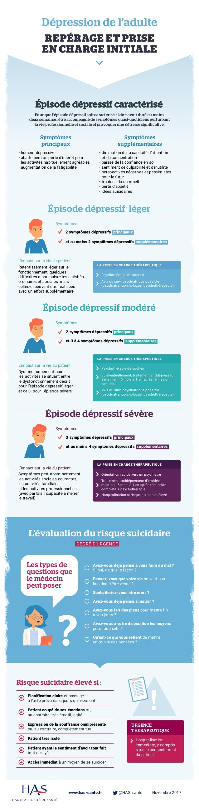 L'évaluation du risque suicidaire ? Dépression de l'adulte REPÉRAGE ET PRISE EN CHARGE INITIALE www.has-sante.fr  @HAS_s...
