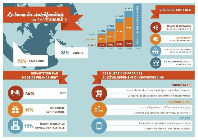 Infographie du crowdfunding par SmartAngels
