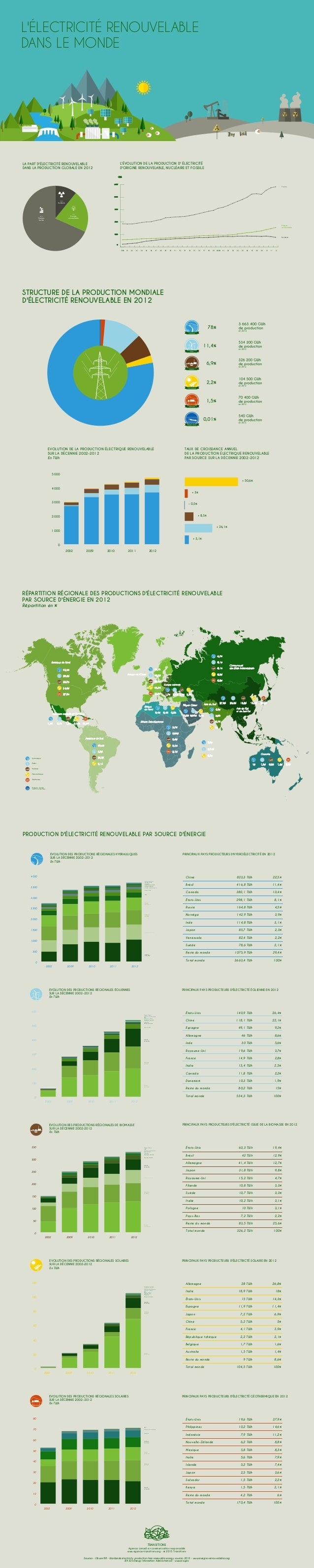 L'ÉLECTRICITÉ RENOUVELABLE DANS LE MONDE 2002 2009 2010 2011 2012 + 50,6% TAUX DE CROISSANCE ANNUEL DE LA PRODUCTION ÉLECT...