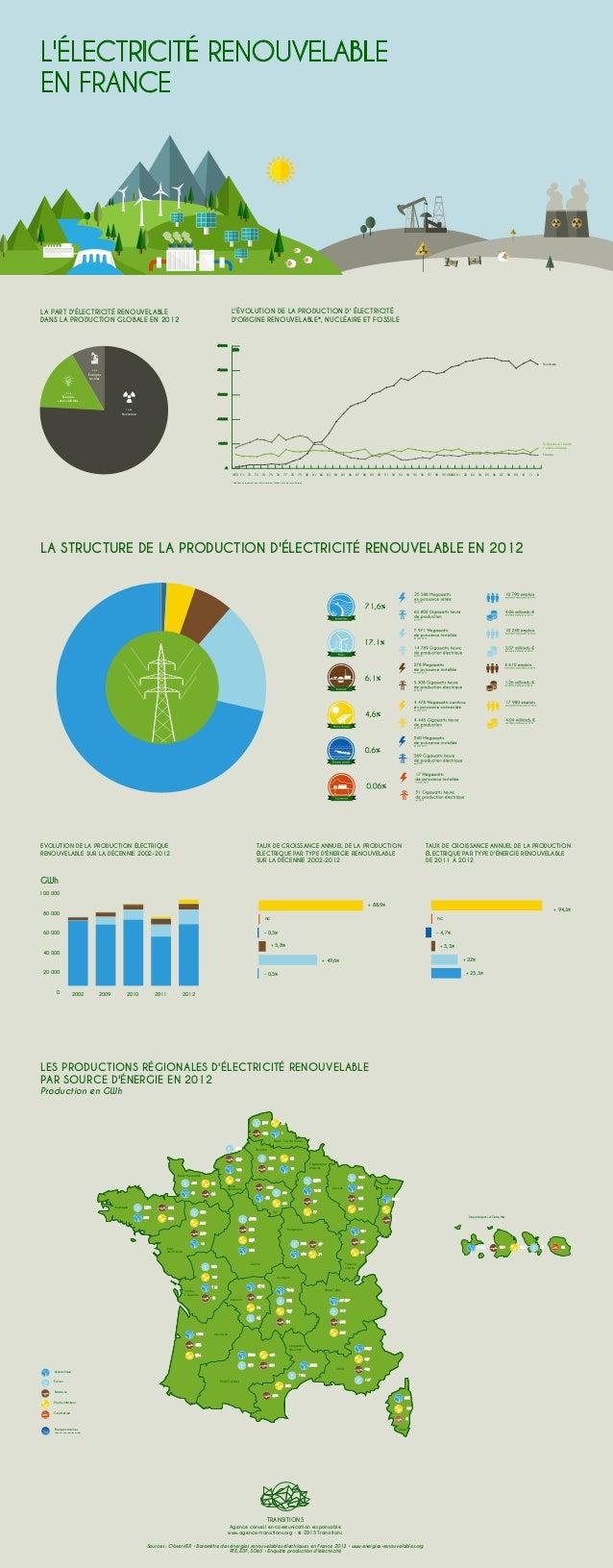 L'ÉLECTRICITÉ RENOUVELABLE EN FRANCE Énergies renouvelables 15,6% Énergies fossiles 8,2% 2002 2009 2010 2011 2012 + 88,9% ...
